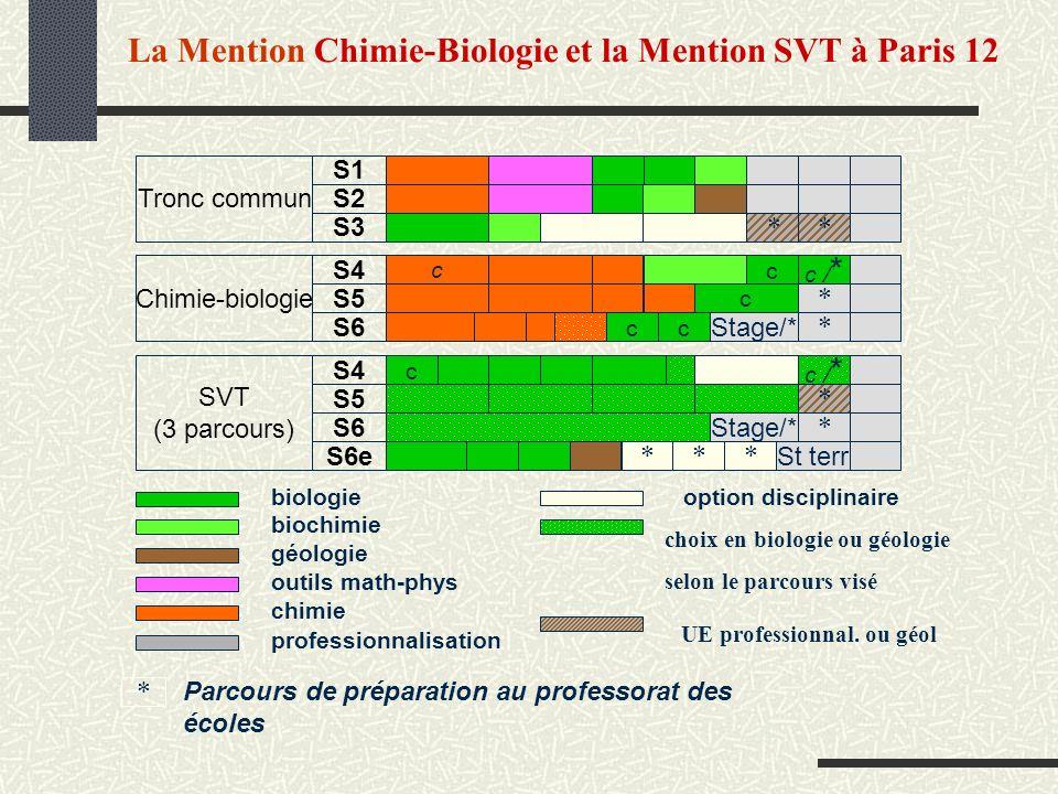 La Mention Chimie-Biologie et la Mention SVT à Paris 12 choix en biologie ou géologie selon le parcours visé UE professionnal. ou géol