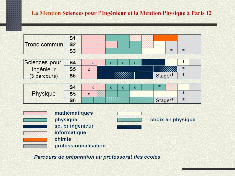 La Mention Sciences pour lIngénieur et la Mention Physique à Paris 12 * * * c cc c c Stage/ * Tronc commun S1 S2 S3 Sciences pour Ingénieur (3 parcour