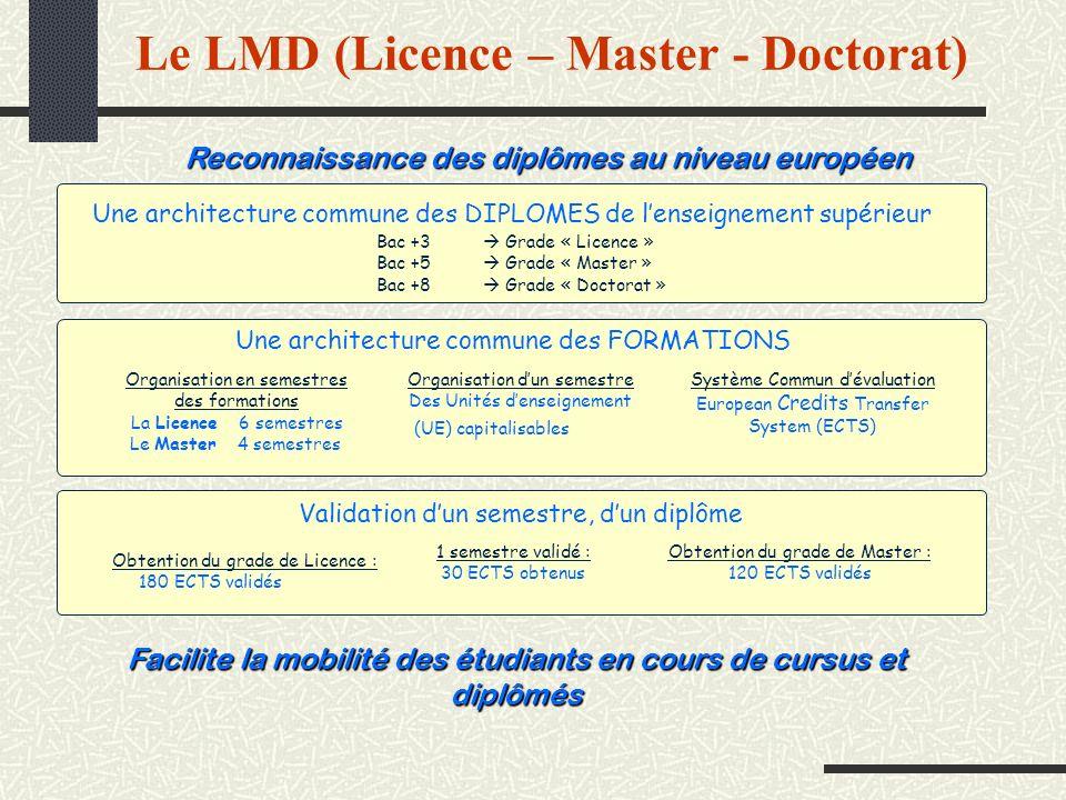 Le LMD (Licence – Master - Doctorat) Reconnaissance des diplômes au niveau européen Une architecture commune des DIPLOMES de lenseignement supérieur B