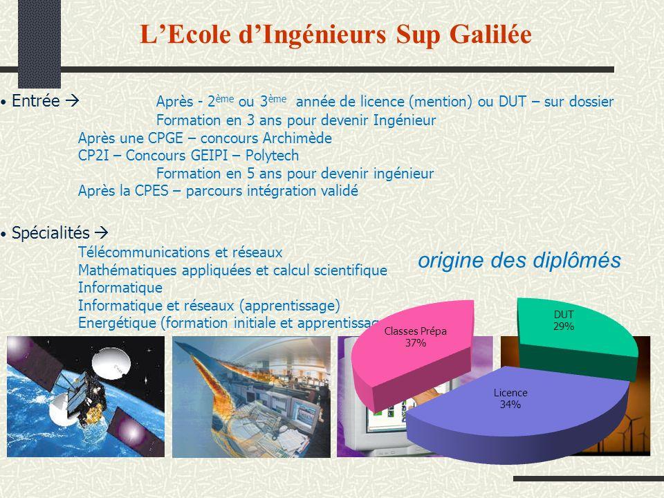 Spécialités Télécommunications et réseaux Mathématiques appliquées et calcul scientifique Informatique Informatique et réseaux (apprentissage) Energét