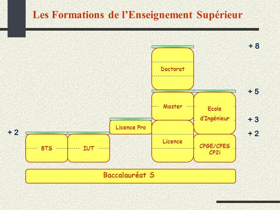 Les Formations de lEnseignement Supérieur + 2 + 8 + 3 + 5 + 2 BTSIUT CPGE/CPES CP2i Ecole dIngénieur Master Licence Doctorat Licence Pro Baccalauréat