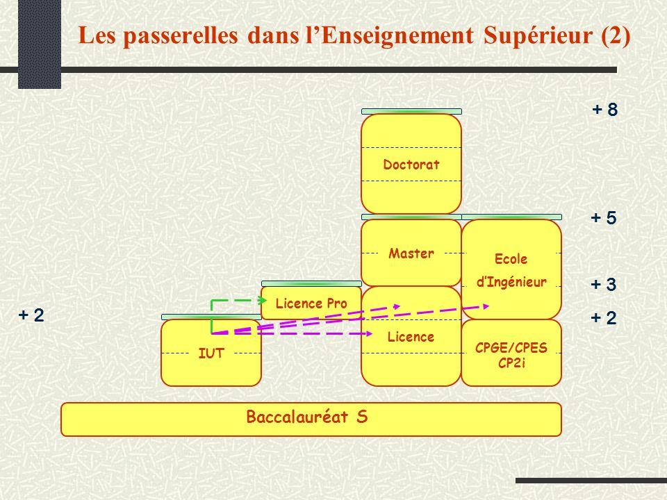 Les passerelles dans lEnseignement Supérieur (2) + 2 + 8 + 3 + 5 + 2 IUT CPGE/CPES CP2i Ecole dIngénieur Master Licence Doctorat Licence Pro Baccalaur