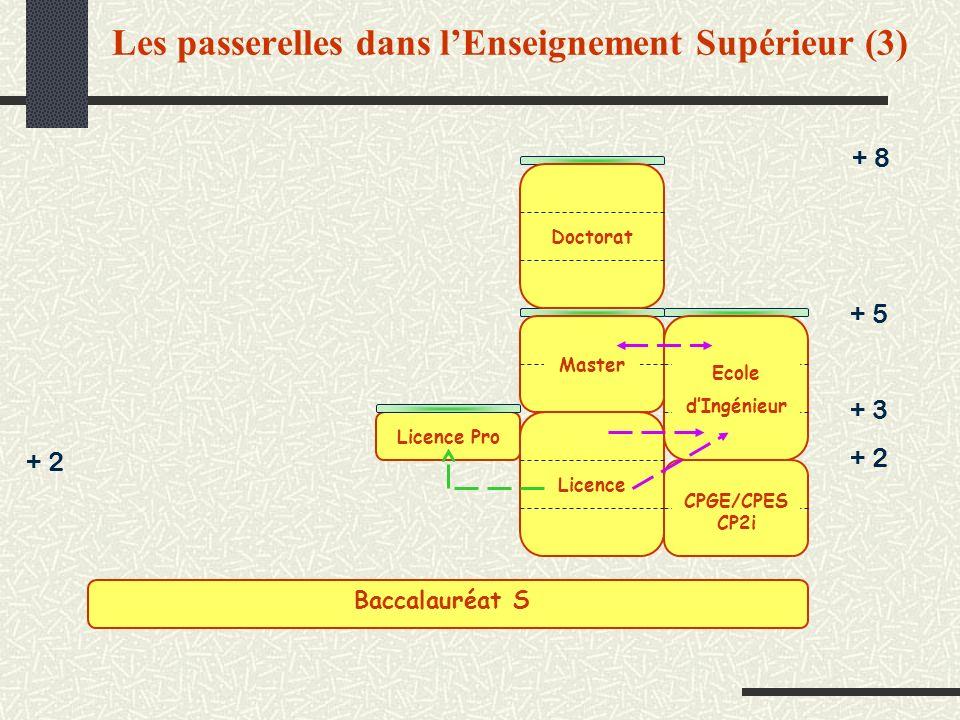Les passerelles dans lEnseignement Supérieur (3) + 2 + 8 + 3 + 5 + 2 CPGE/CPES CP2i Ecole dIngénieur Master Licence Doctorat Licence Pro Baccalauréat