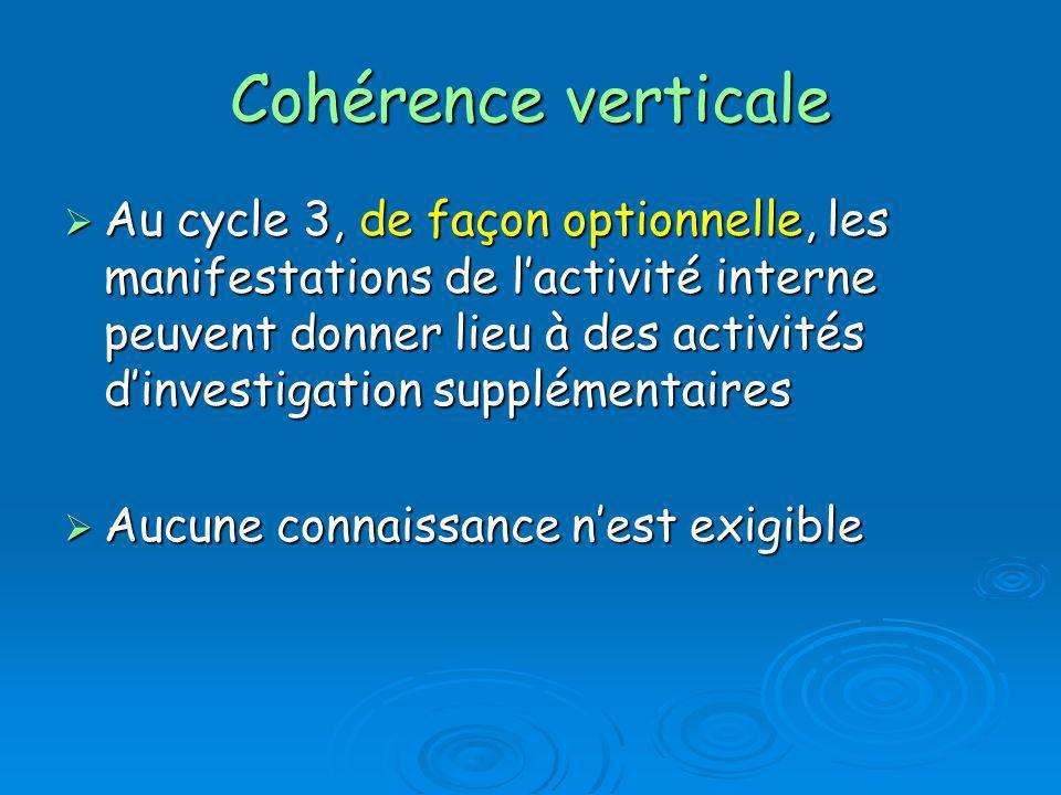 Cohérence verticale Au cycle 3, de façon optionnelle, les manifestations de lactivité interne peuvent donner lieu à des activités dinvestigation suppl