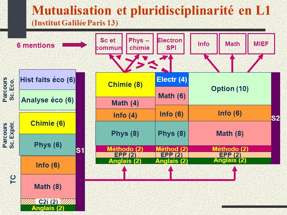 Mutualisation et pluridisciplinarité en L1 (Institut Galilée Paris 13) Phys (6) Chimie (6) Parcours Sc. Expér. Analyse éco (6) Hist faits éco (6) Parc