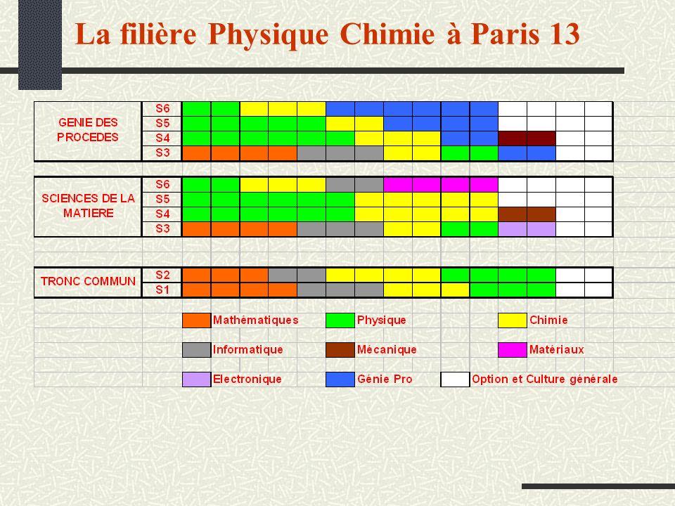 La filière Physique Chimie à Paris 13