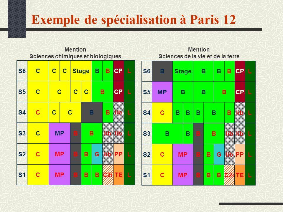 Exemple de spécialisation à Paris 12 S1 S6 S5 S4 S3 S2 CBB MP C2iTELB CBBL L L L LStage C MP CP PP lib G BBMP CCCBB CCCBC CCCBB Mention Sciences chimi