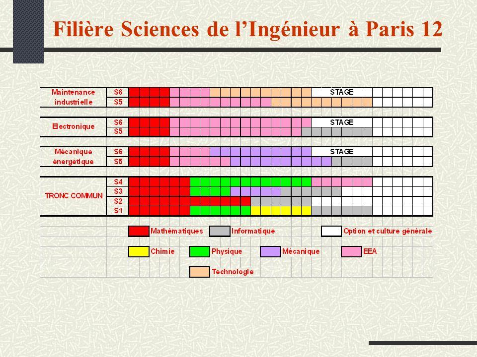 Filière Sciences de lIngénieur à Paris 12