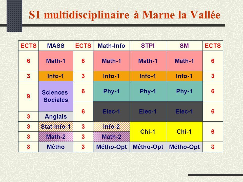 S1 multidisciplinaire à Marne la Vallée Math-Info Math-1 Info-2 Math-2 Métho-Opt Elec-1 Phy-1 Info-1 STPI Math-1 Métho-Opt Chi-1 Elec-1 Phy-1 Info-1 S