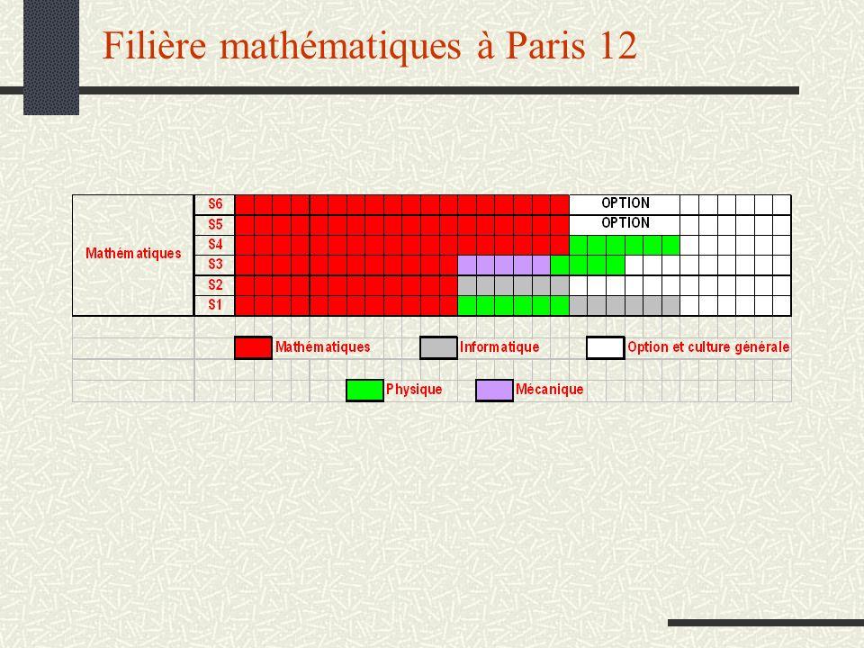 Filière mathématiques à Paris 12