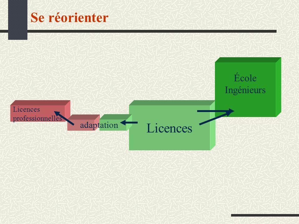 Se réorienter Licences professionnelles École Ingénieurs adaptation