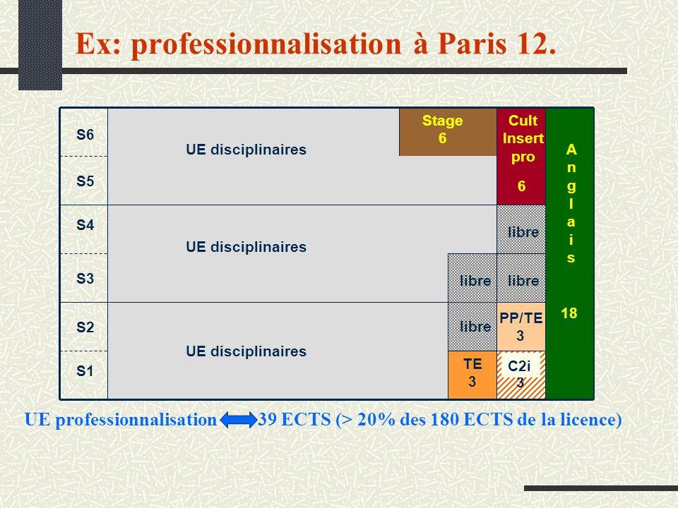Ex: professionnalisation à Paris 12. S6 S5 S4 S3 S2 S1 18 6 3 Stage 6 TE 3 AnglaisAnglais Cult Insert pro UE disciplinaires libre PP/TE 3 UE disciplin