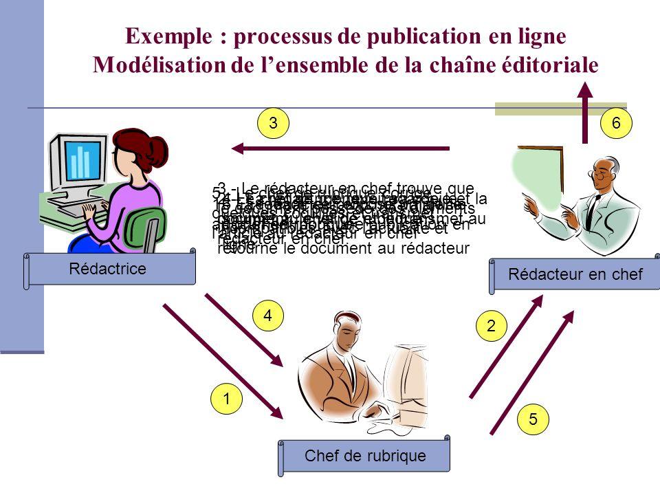 Rédactrice Rédacteur en chef Chef de rubrique 1 2 3 4 5 6 Exemple : processus de publication en ligne Modélisation de lensemble de la chaîne éditorial