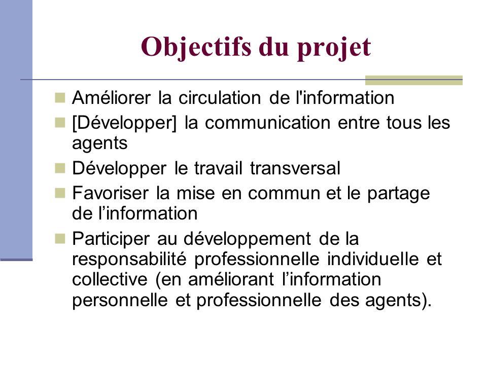 Objectifs du projet Améliorer la circulation de l'information [Développer] la communication entre tous les agents Développer le travail transversal Fa