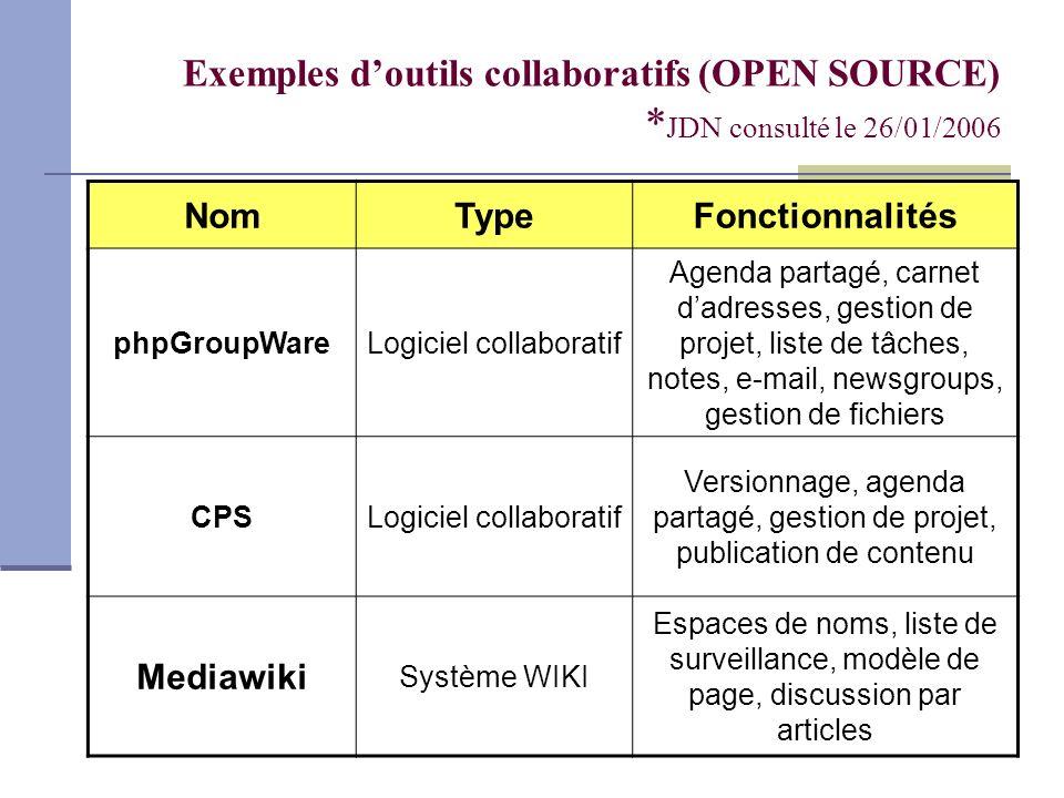 Exemples doutils collaboratifs (OPEN SOURCE) * JDN consulté le 26/01/2006 NomTypeFonctionnalités phpGroupWareLogiciel collaboratif Agenda partagé, car