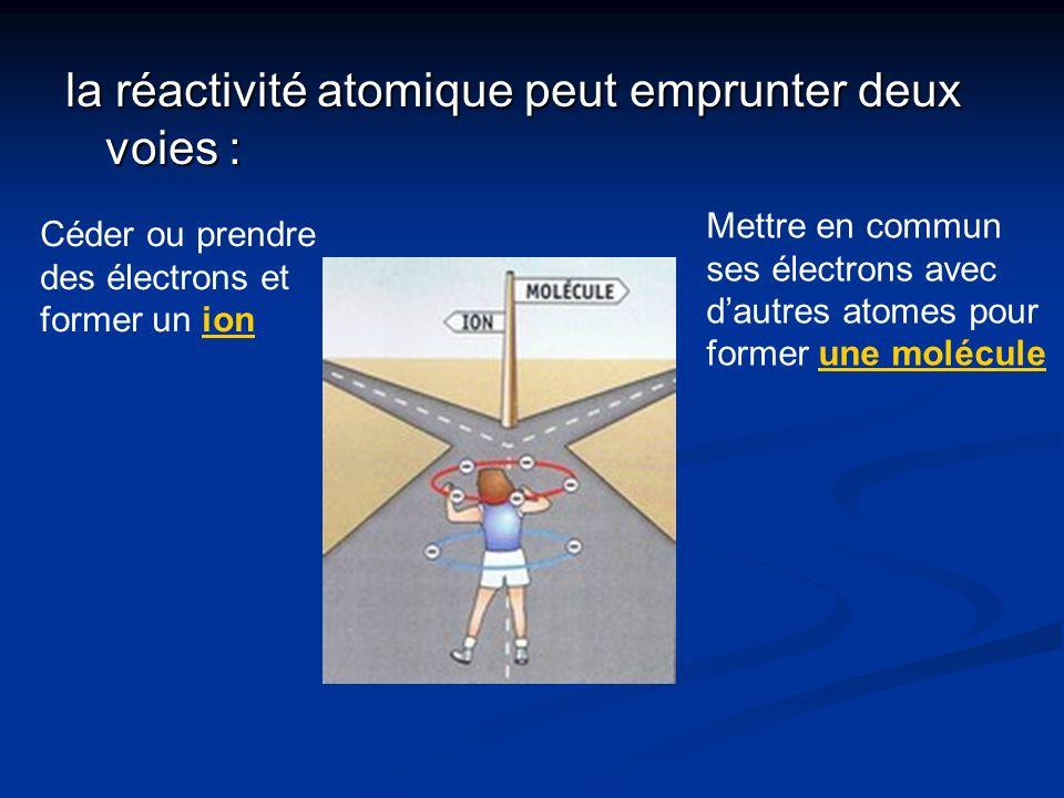la réactivité atomique peut emprunter deux voies : Céder ou prendre des électrons et former un ionion Mettre en commun ses électrons avec dautres atom