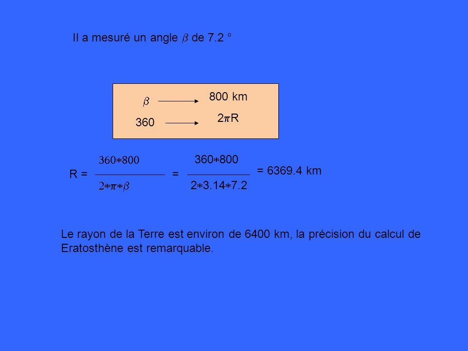 800 km 360 2 R Il a mesuré un angle de 7.2 ° R = = 360 800 2 3.14 7.2 = 6369.4 km Le rayon de la Terre est environ de 6400 km, la précision du calcul