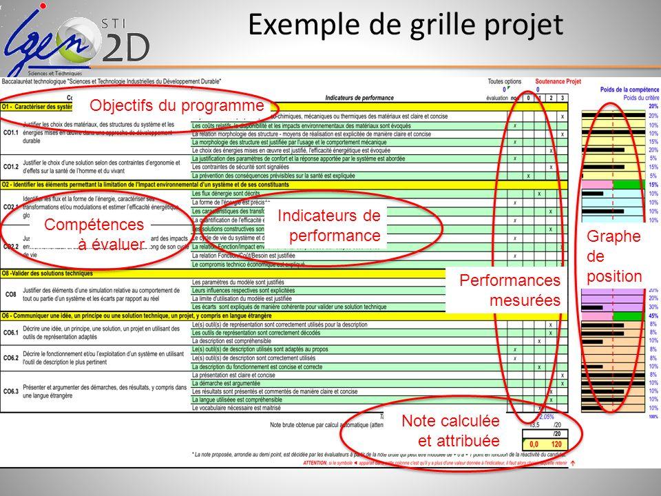 Exemple de grille projet Objectifs du programme Compétences à évaluer Indicateurs de performance Performances mesurées Graphe de position Note calculé