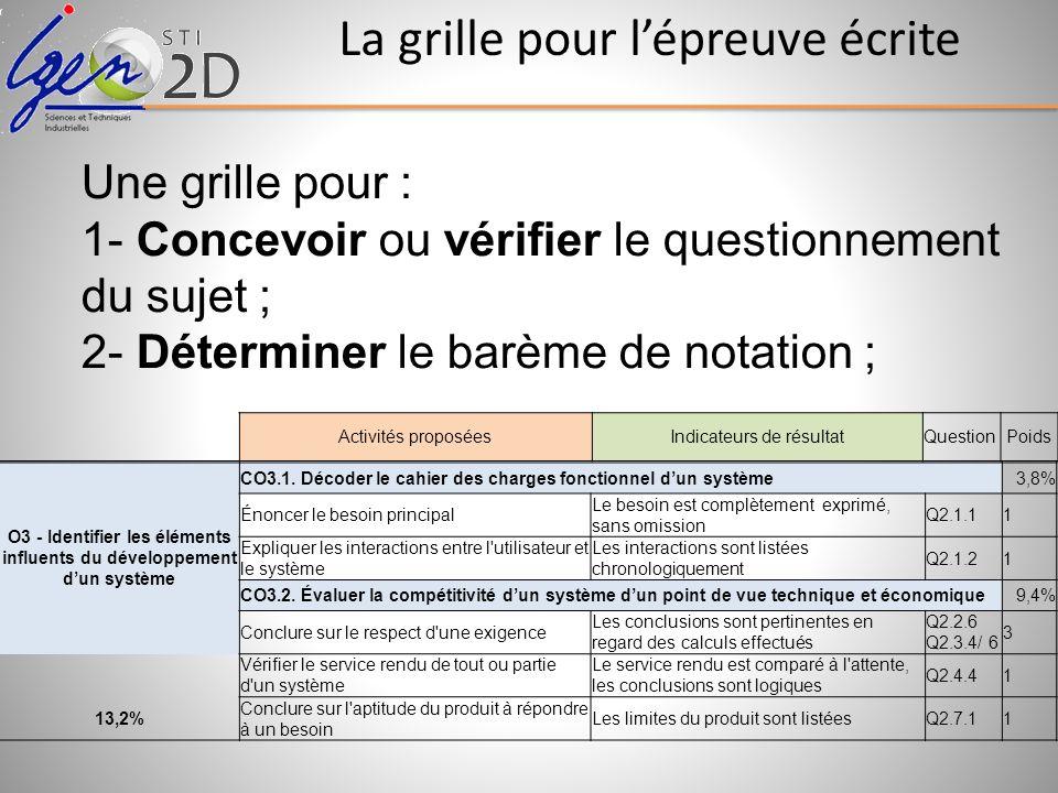 La grille pour lépreuve écrite O3 - Identifier les éléments influents du développement dun système CO3.1. Décoder le cahier des charges fonctionnel du