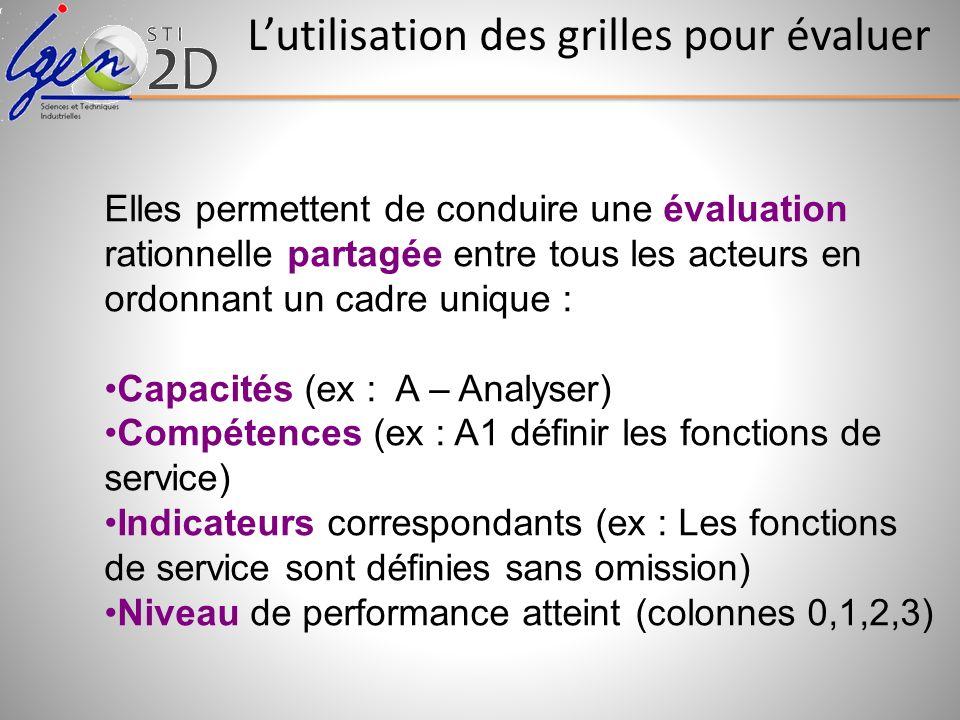 Elles permettent de conduire une évaluation rationnelle partagée entre tous les acteurs en ordonnant un cadre unique : Capacités (ex : A – Analyser) C