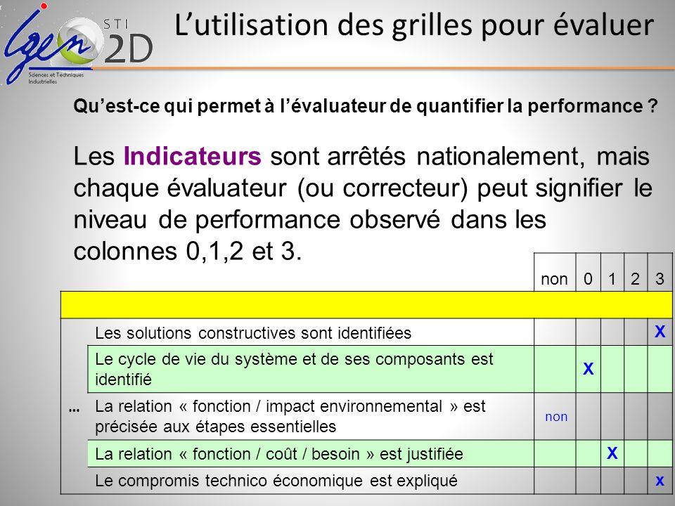 Quest-ce qui permet à lévaluateur de quantifier la performance ? Les Indicateurs sont arrêtés nationalement, mais chaque évaluateur (ou correcteur) pe