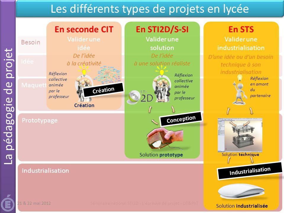 Maquette Séminaire national STI2D - L'épreuve de projet - DT&PhT Besoin Les différents types de projets en lycée 5 Prototypage Idée Industrialisation
