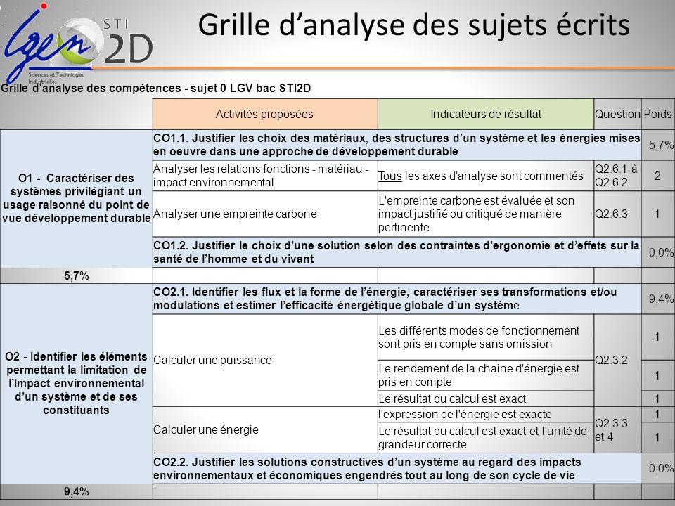 Grille danalyse des sujets écrits Grille d'analyse des compétences - sujet 0 LGV bac STI2D Activités proposéesIndicateurs de résultatQuestionPoids O1