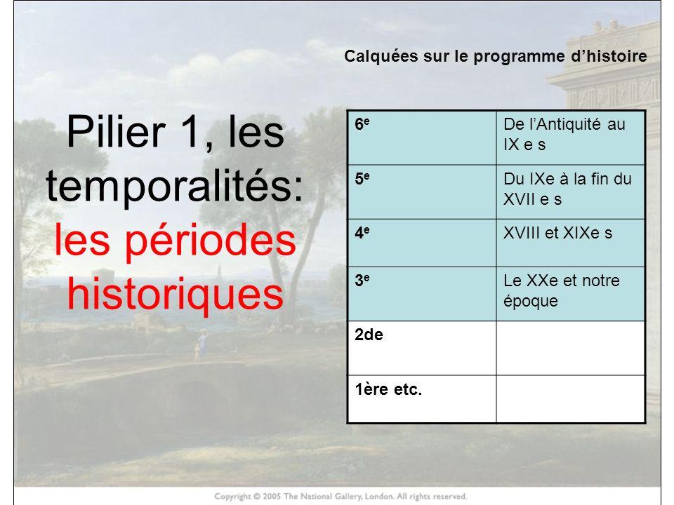 HISTOIRE DES ARTS Pilier 2: les domaines.