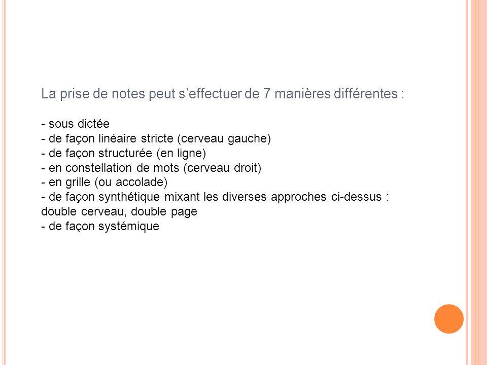 La prise de notes peut seffectuer de 7 manières différentes : - sous dictée - de façon linéaire stricte (cerveau gauche) - de façon structurée (en lig