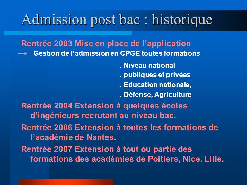 Admission post bac : historique Rentrée 2003 Mise en place de lapplication Gestion de ladmission en CPGE toutes formations. Niveau national. publiques