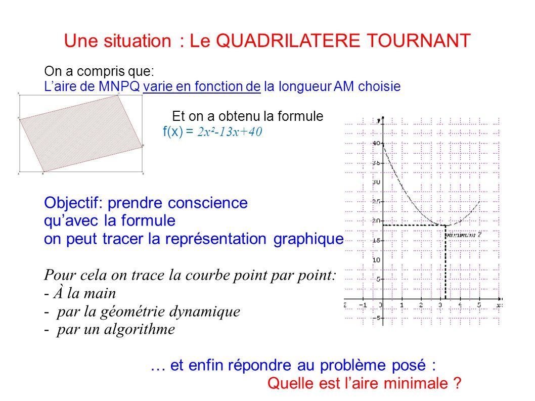 Une situation : Le QUADRILATERE TOURNANT On a compris que: Laire de MNPQ varie en fonction de la longueur AM choisie Et on a obtenu la formule f(x) = 2x²-13x+40 Objectif: prendre conscience quavec la formule on peut tracer la représentation graphique … Pour cela on trace la courbe point par point: - À la main - par la géométrie dynamique - par un algorithme … et enfin répondre au problème posé : Quelle est laire minimale ?