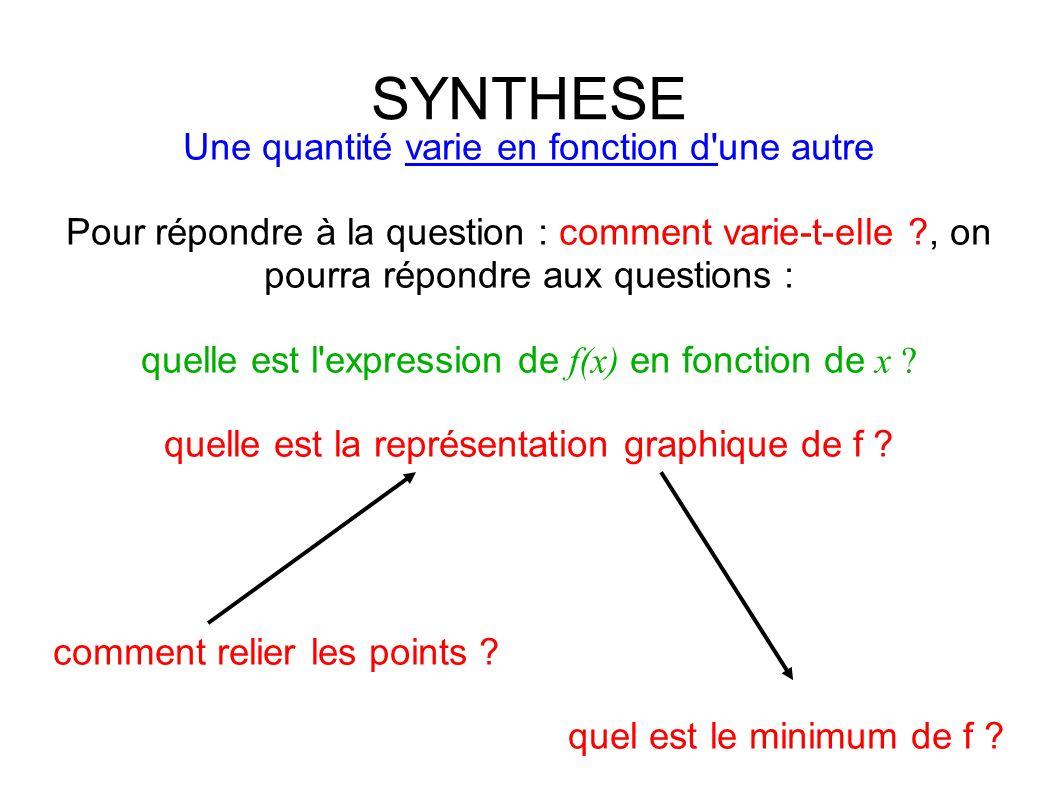 SYNTHESE Une quantité varie en fonction d une autre Pour répondre à la question : comment varie-t-elle ?, on pourra répondre aux questions : quelle est l expression de f(x) en fonction de x .