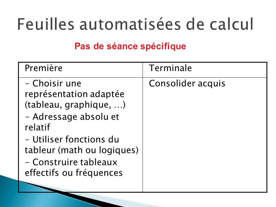 PremièreTerminale - Choisir une représentation adaptée (tableau, graphique, …) - Adressage absolu et relatif - Utiliser fonctions du tableur (math ou