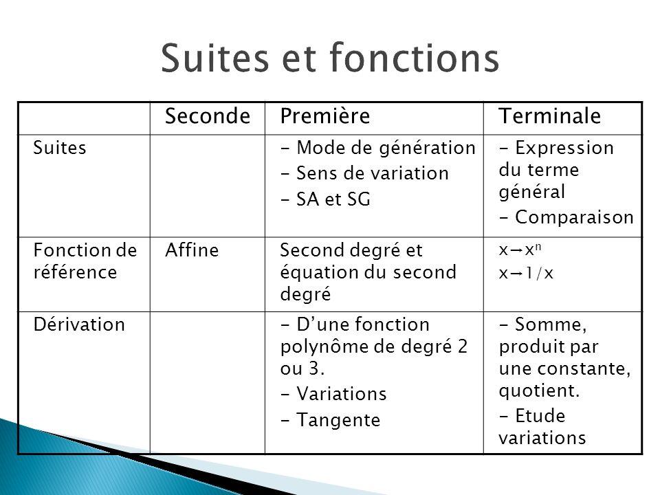 SecondePremièreTerminale Suites- Mode de génération - Sens de variation - SA et SG - Expression du terme général - Comparaison Fonction de référence A