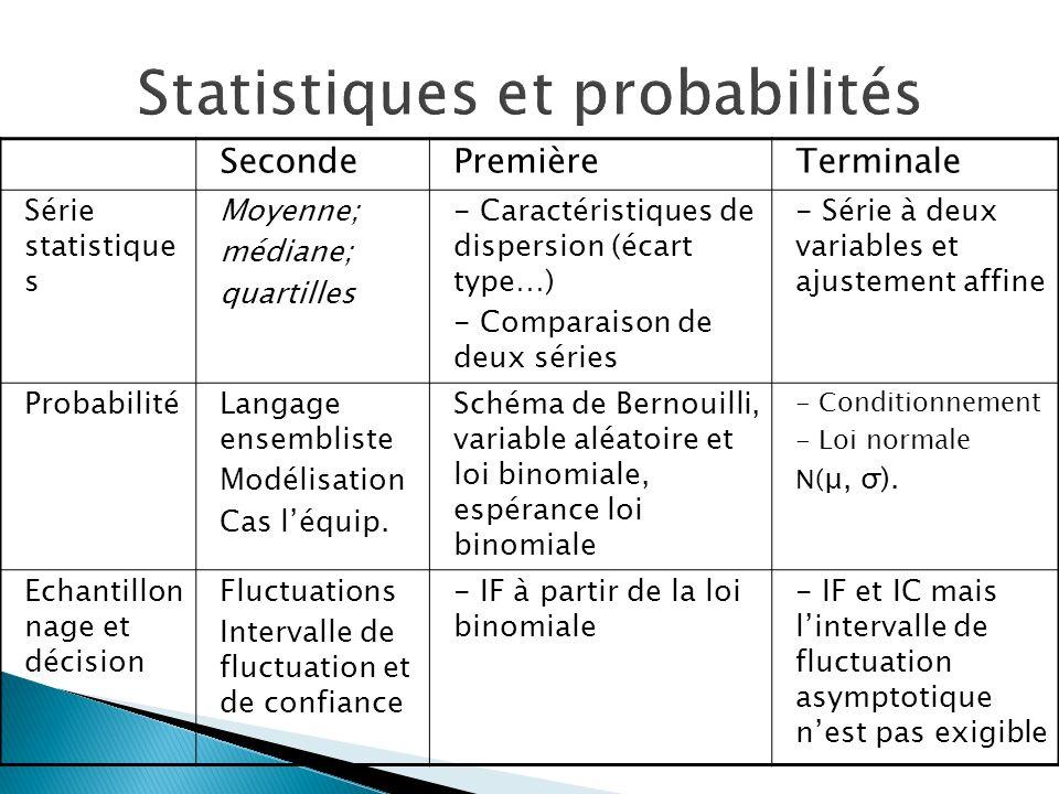 SecondePremièreTerminale Série statistique s Moyenne; médiane; quartilles - Caractéristiques de dispersion (écart type…) - Comparaison de deux séries
