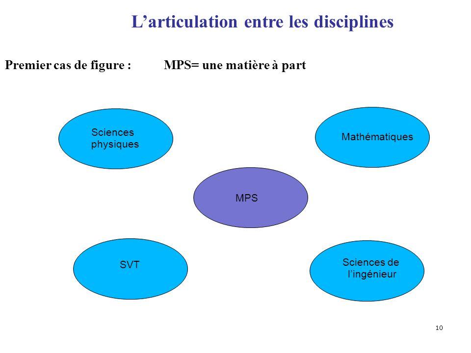 10 Premier cas de figure : MPS= une matière à part Sciences physiques Mathématiques SVT Sciences de lingénieur MPS Larticulation entre les disciplines