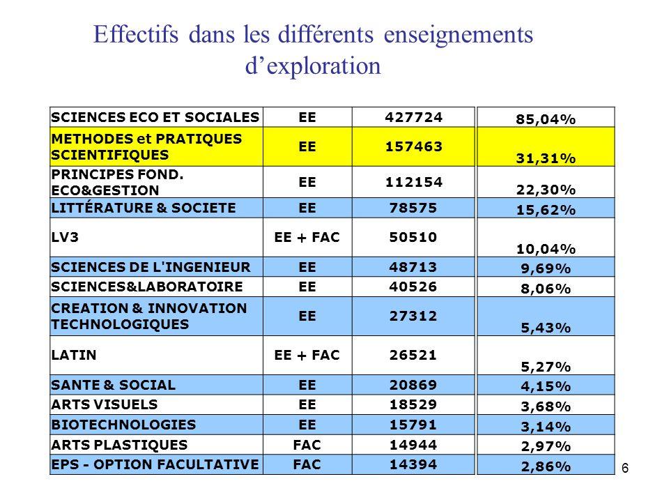 6 Effectifs dans les différents enseignements dexploration SCIENCES ECO ET SOCIALESEE427724 85,04% METHODES et PRATIQUES SCIENTIFIQUES EE157463 31,31% PRINCIPES FOND.