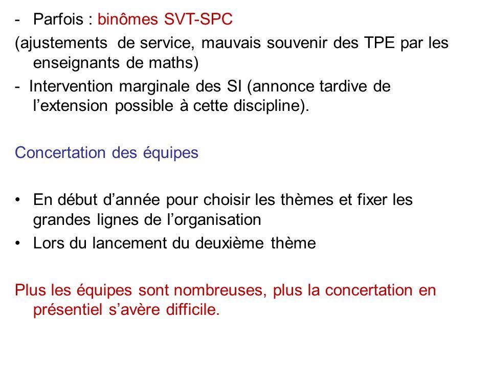 -Parfois : binômes SVT-SPC (ajustements de service, mauvais souvenir des TPE par les enseignants de maths) - Intervention marginale des SI (annonce tardive de lextension possible à cette discipline).