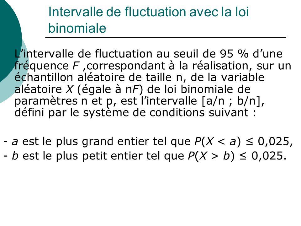 Intervalle de fluctuation avec la loi binomiale Lintervalle de fluctuation au seuil de 95 % dune fréquence F,correspondant à la réalisation, sur un éc