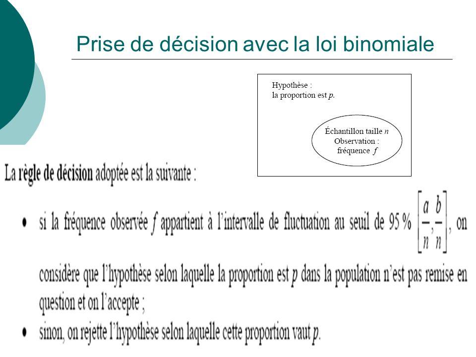 Prise de décision avec la loi binomiale