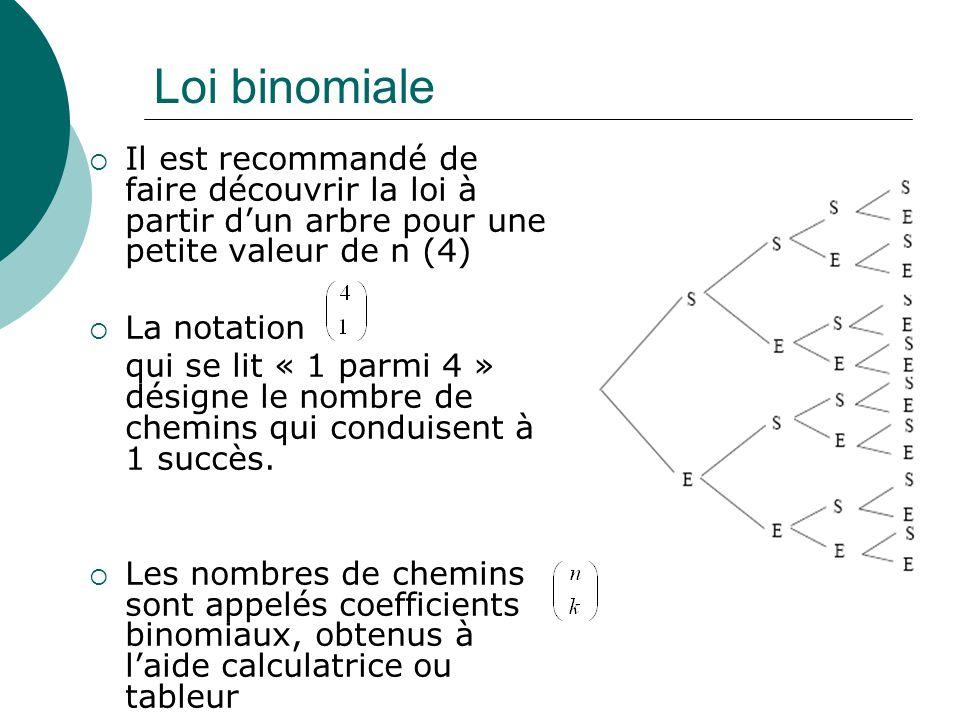 Loi binomiale Il est recommandé de faire découvrir la loi à partir dun arbre pour une petite valeur de n (4) La notation qui se lit « 1 parmi 4 » dési