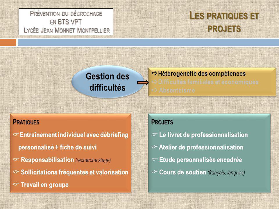 Gestion des difficultés Hétérogénéité des compétences Difficultés familiales et économiques Absentéisme Hétérogénéité des compétences Difficultés fami