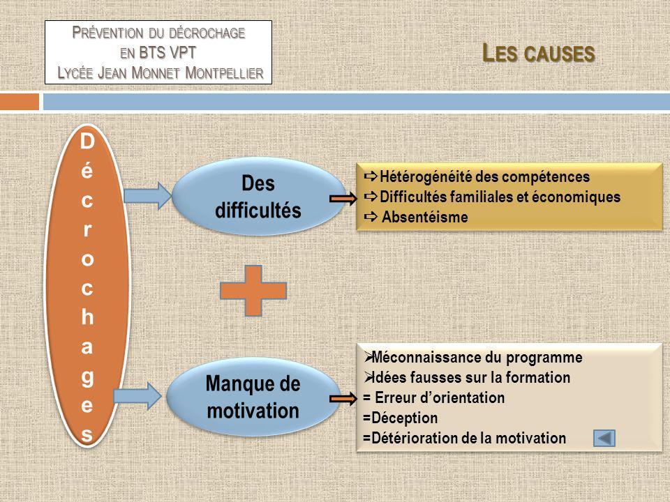 Manque de motivation Des difficultés Hétérogénéité des compétences Difficultés familiales et économiques Absentéisme Hétérogénéité des compétences Dif