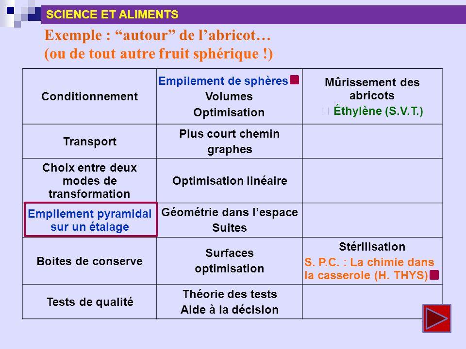 Exemple : autour de labricot… (ou de tout autre fruit sphérique !) Conditionnement Empilement de sphères Volumes Optimisation Mûrissement des abricots