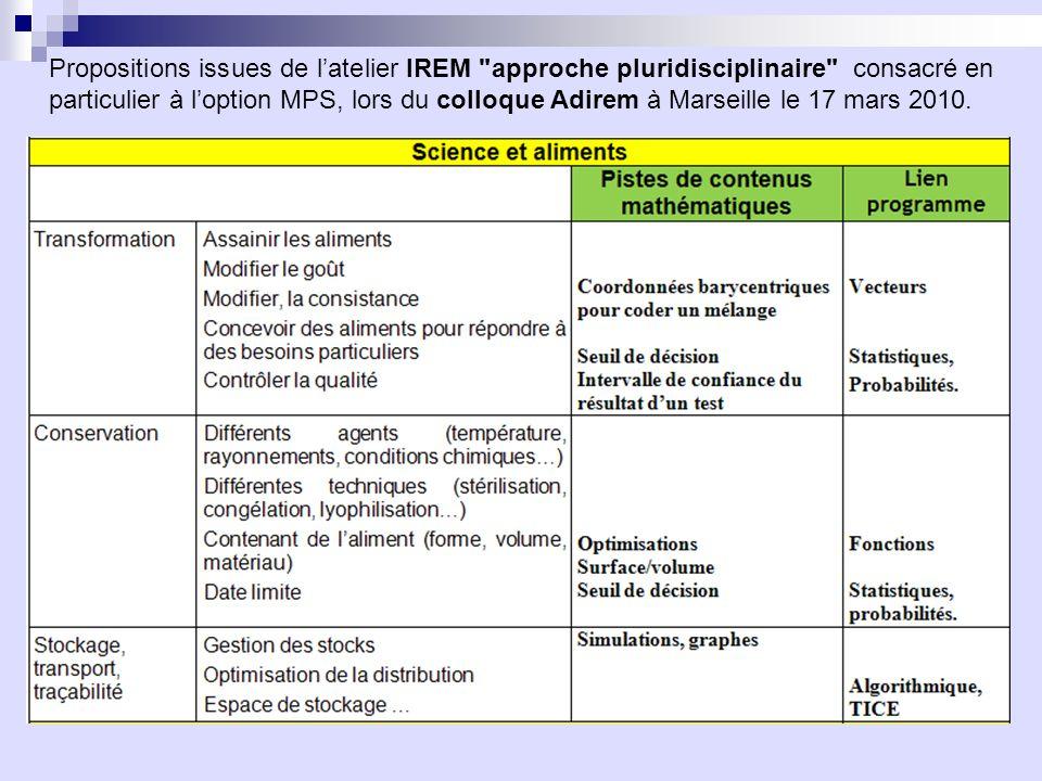 Propositions issues de latelier IREM