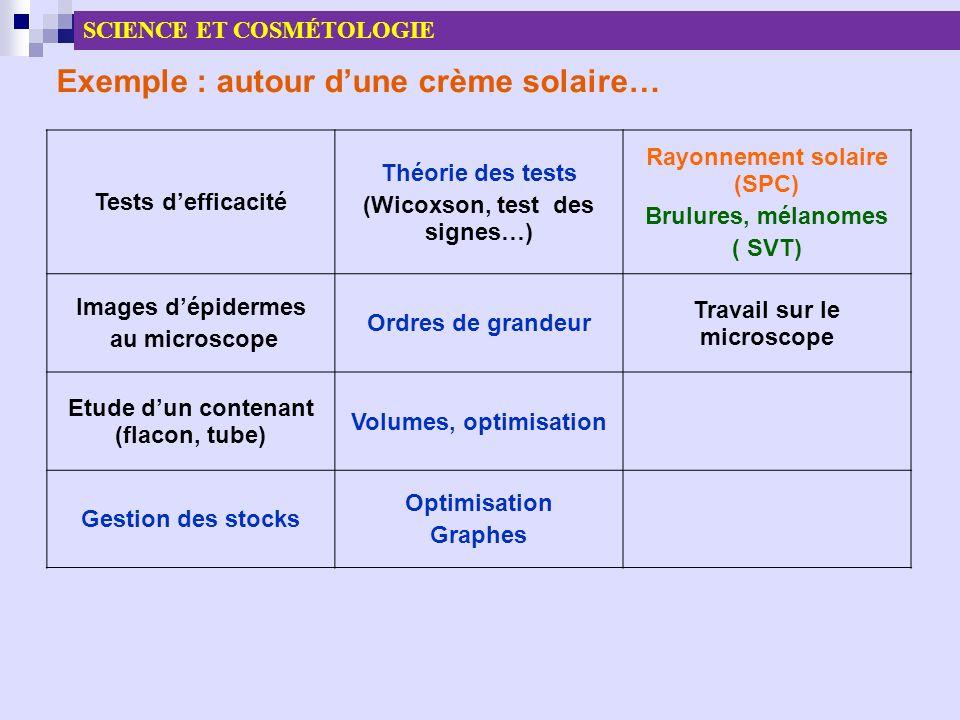 Exemple : autour dune crème solaire… Tests defficacité Théorie des tests (Wicoxson, test des signes…) Rayonnement solaire (SPC) Brulures, mélanomes (