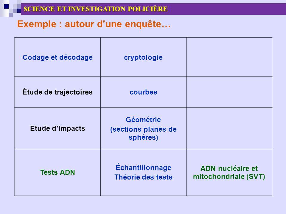 Exemple : autour dune enquête… Codage et décodagecryptologie Étude de trajectoirescourbes Etude dimpacts Géométrie (sections planes de sphères) Tests