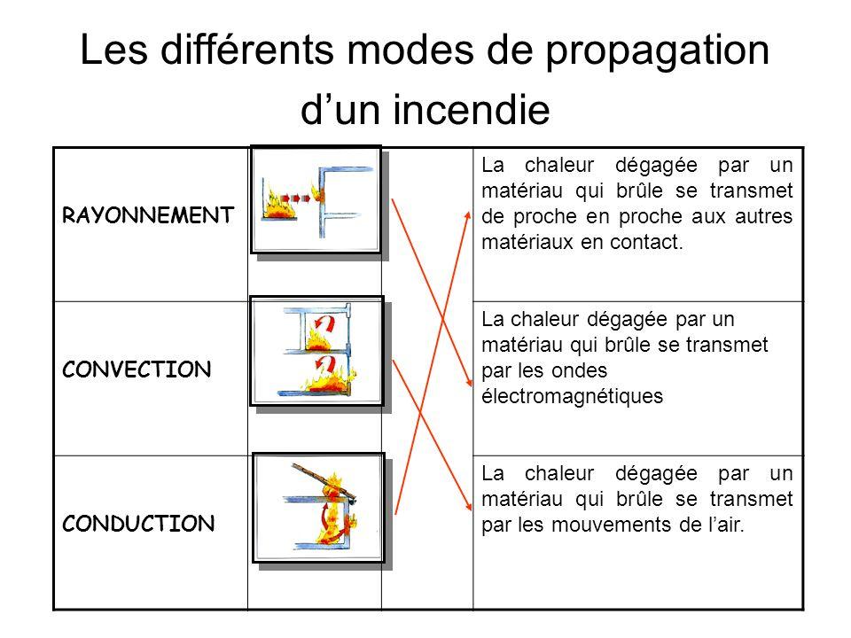 Les classes de feux Classes de feuxTypes de feux Combustibles A Feux secs EX : B Feux gras EX : C Feux de gaz EX : D Feux de métaux EX : Carton, papie
