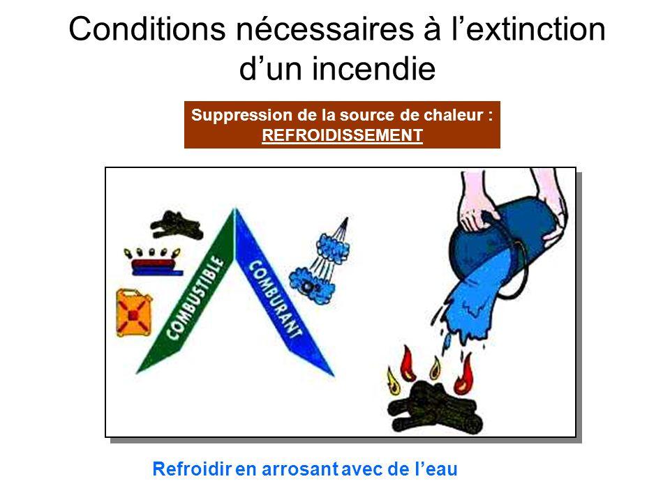 Conditions nécessaires à lextinction dun incendie Suppression du comburant : ETOUFFEMENT Étouffer le feu avec le sable Taper sur les flammes avec une