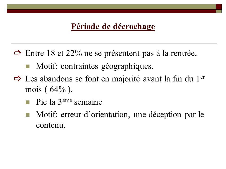 Période de décrochage Entre 18 et 22% ne se présentent pas à la rentrée.